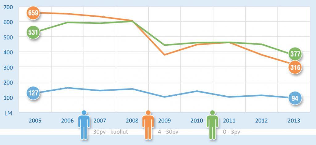 stats_trukki