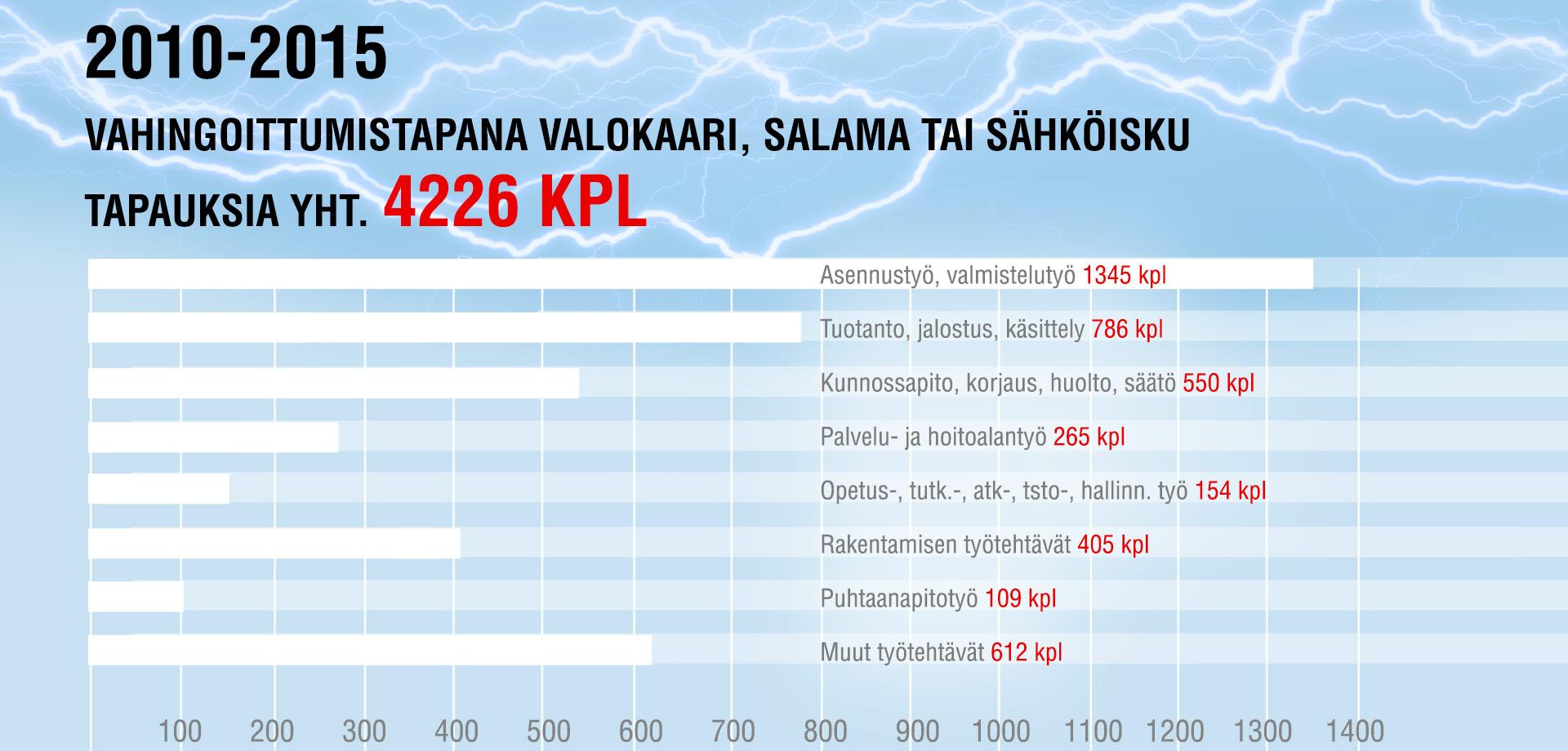 stats_sahkot
